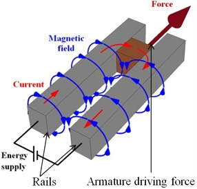 The picture of EM launcher RAFIRA: a) the view of experimental facility, [9],  b) illustration of EM launcher operation principle