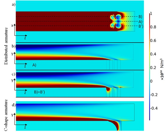 Simulation results – Contour color plots of y-component of magnetic force density in the case  of the distributed armature a)-c) and: C-shape armature d). Distribution on sliding surface a)  and in longitudinal sections A b) and B c)