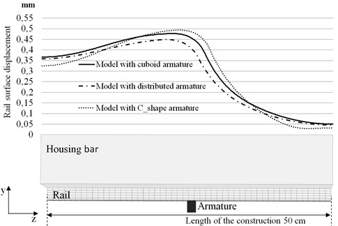 Profiles of the surface displacements in the central section  of the rail occurring when armature is in the middle