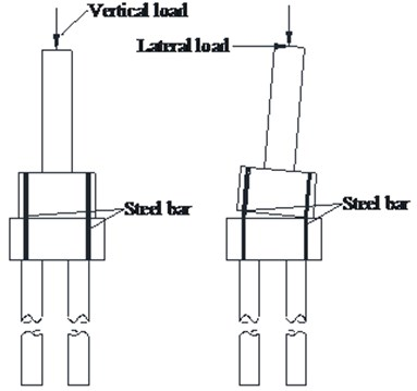 Schematic diagram of two different controlled rocking seismic isolation bridge piers