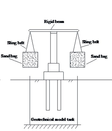 Configure of the test apparatus and its loading system