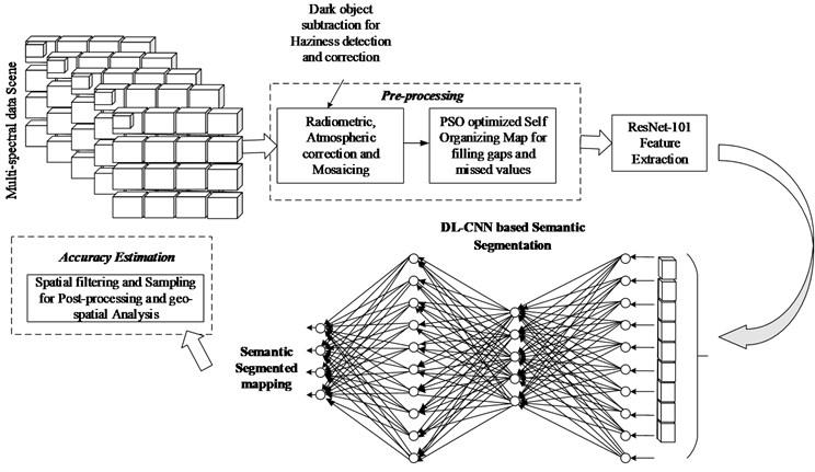 Automatic semantic segmentation and classification of remote sensing