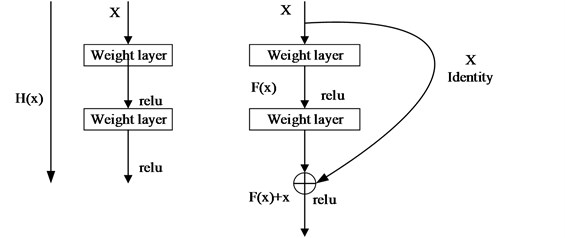 ResNet-101 feature extraction