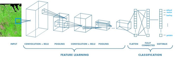 Architecture of convolutional neural network