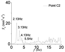 Power spectra of acceleration records at point C2 in D1