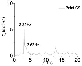 Power spectra of acceleration records at point C9 in D2