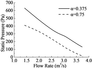 Comparisons of aerodynamic performances of 2 different aperture rates annular fan