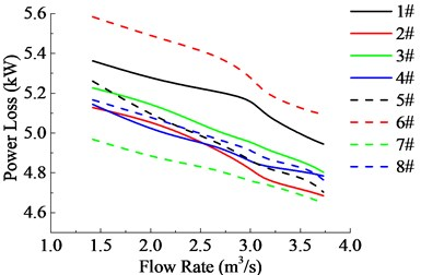 Comparisons of aerodynamic performances of 8 different aperture rates annular cooling fan