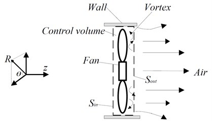 Diagram of control volume
