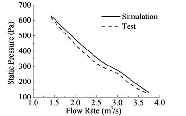 Comparisons of the value of simulation and test