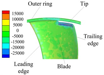 Contours of the CV distribution on fan blades