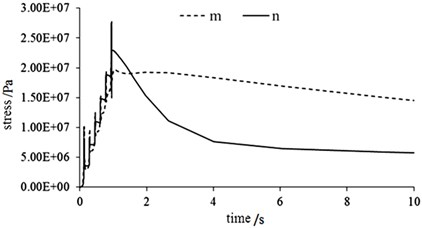 Transient thermal stress curves in different paths