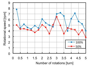 Rotational speed in water