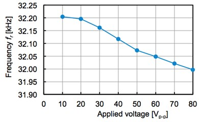 Frequency and applied voltage
