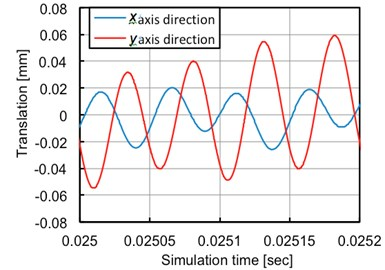 Vibration in x-axis and y-axis