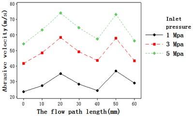 Trend of fluid velocity