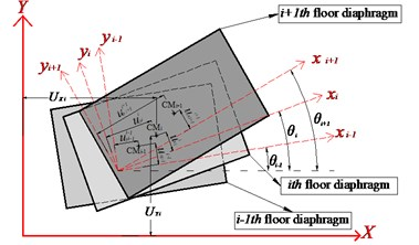 Local rotary xiyizi coordinates system; CMi denotes the ith floor center of mass
