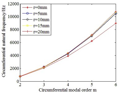 Comparison on the circumferential natural frequencies of cylindrical shells with different size of terminal box