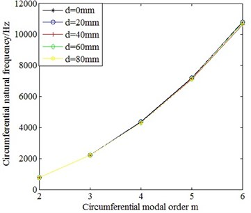 Comparison on the circumferential natural frequencies of cylindrical shells with different distance between the center of the terminal box and the axial center of cylindrical shell