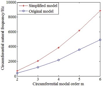 Comparison on the circumferential natural frequencies between the  simplified model and the original model of motor case