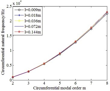 Comparison on the circumferential natural frequencies  of cylindrical shells with different length