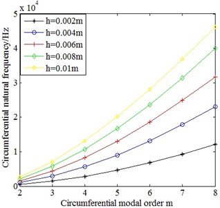 Comparison on the circumferential natural frequencies of  cylindrinal shells with different wall thickness