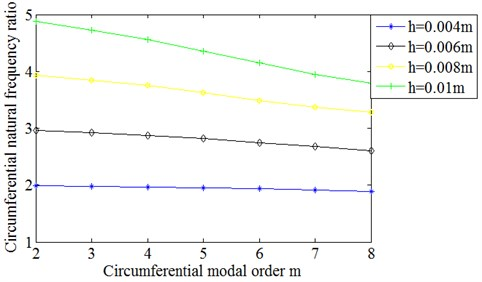 Ratio of circumferential natural frequencies of cylindrical shells  with different wall thickness to those of 0.002 m wall thickness