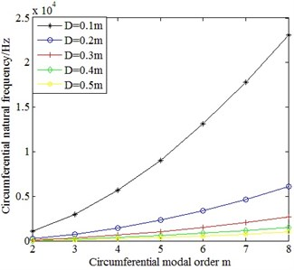 Comparison on the circumferential natural frequencies of cylindrical shells  with different mean diameter