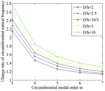 Comparison on the change rate of circumferential natural frequencies of cylindrical shells with different diameter-thickness ratio