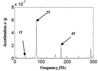 Hilbert envelope spectrum of auto-correlation function for: a) corresponding with acceleration signal, b) corresponding with velocity signal-imbalance fault occurrence: scheme B