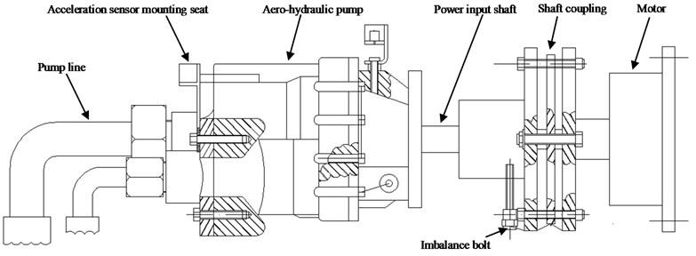 Imbalance fault experiment of aero-hydraulic pump