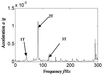 Hilbert envelope spectrum and its local amplification for: a) Hilbert envelope spectrum,  b) Hilbert envelope spectrum local amplification-imbalance fault occurrence: scheme A
