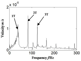 Hilbert envelope spectrum and its local amplification of velocity signal -imbalance fault occurrence for: a) Hilbert envelope spectrum, b) Hilbert envelope spectrum local amplification