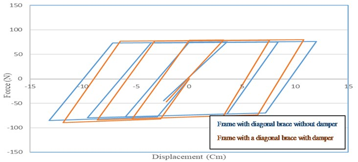 Comparison of the curves of the frame with diagonal braces with and without damper