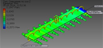 The distribution pattern is the displacement along the Y a) and Z b) axes in the rollers during  the transportation of the strips in the roller conveyor with the lower air pressure