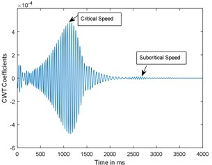 Time response and corresponding CWT plots of cracked rotor, α-= 0.2; when rotor is decelerating at –50 rad/s2; X/L = 0.45