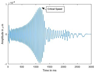 Time response and corresponding CWT plots of cracked rotor, α- = 0.4;  when rotor is decelerating at –75 rad/s2; X/L= 0.45