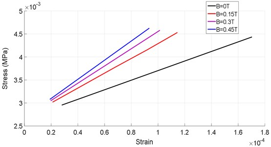 Variation of the stress developed within the shell bearing according to the strain