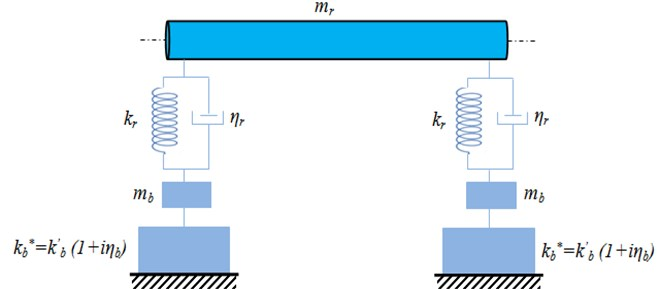 Physical model supported by two bearings with magnetorheological elastomer shell bearing