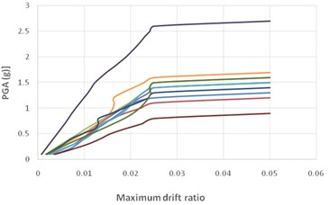 Multiple IDA curves for far-fault  records of a 5-storey SMRF