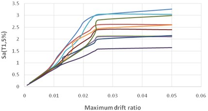 The summarized IDA curve of far-fault  records for a 5-storey SMRF with isolators