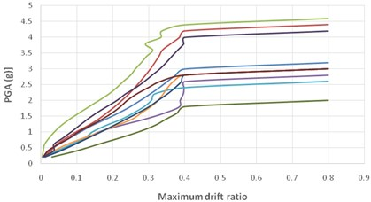 Multiple IDA curves for far-fault records  of a 5-storey SMRF with isolator