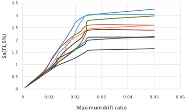 The summarized IDA curve of far-fault records for a 5-storey SMRF with isolator