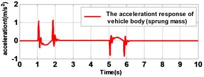Rejection performance of sinusoidal disturbance