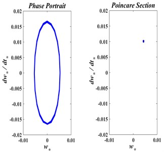 The phase trajectory and Poincare map of axially moving web with: a) v*= 0.00, b) v*= 0.30, c) v*= 0.50.