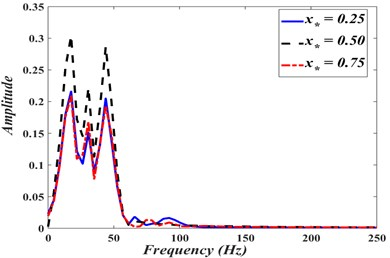 Frequency-domain response of displacement at different points on the web