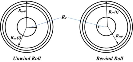Geometry of unwinding and rewinding rolls