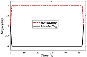 Torque input at unwinding and rewinding rolls