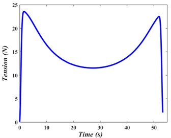 Web-transmitted tension variation with time