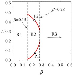 a) Jump and no-jump regions in the system response under different values β,  b) FRC of the system at β= 0.05, c) FRC of the system at β= 0.24, d) FRC of the system at β= 1.5